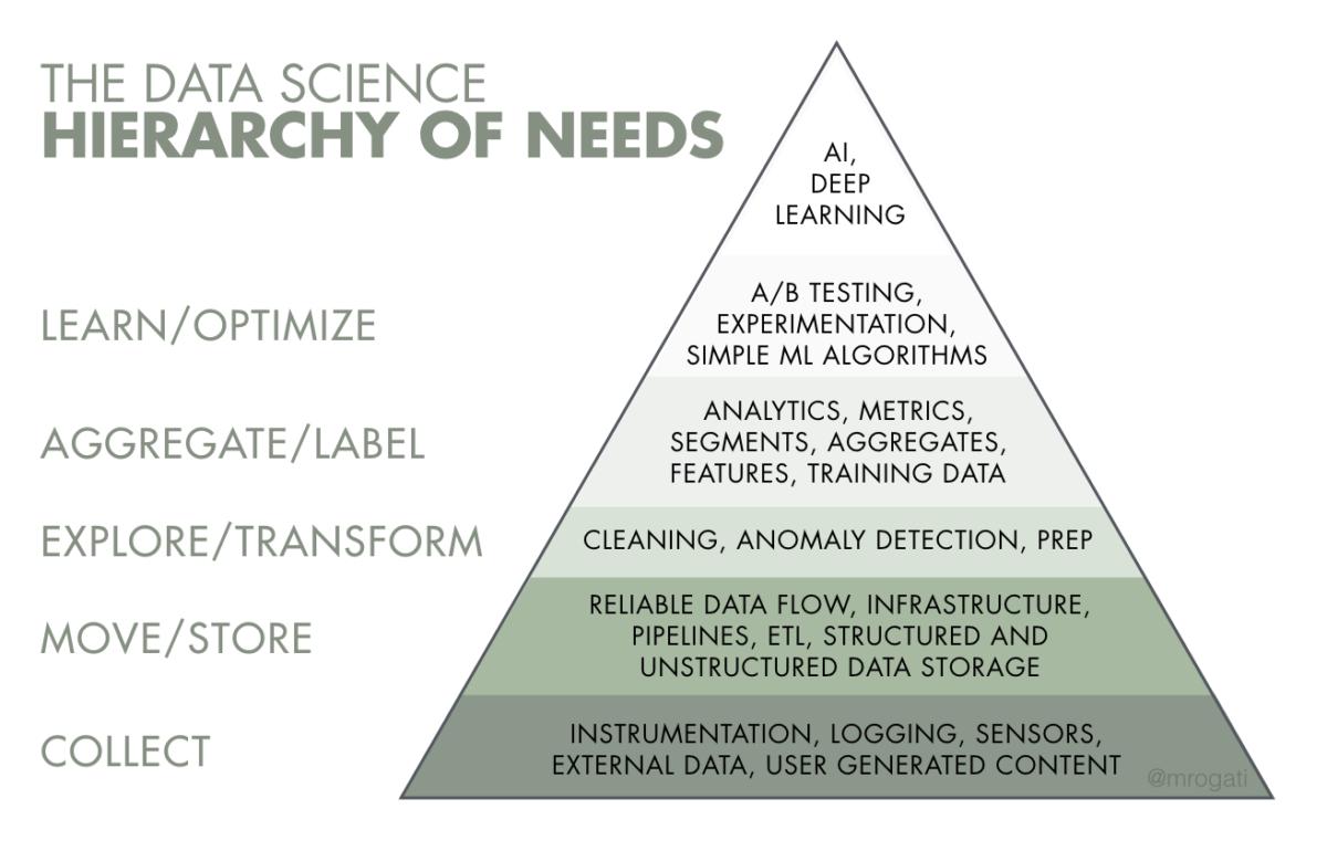cadrer sa stratégie data